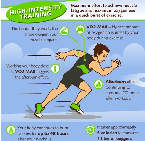 5 essential truths about high intensity interval training